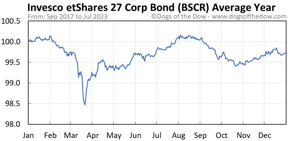 BSCR average year chart