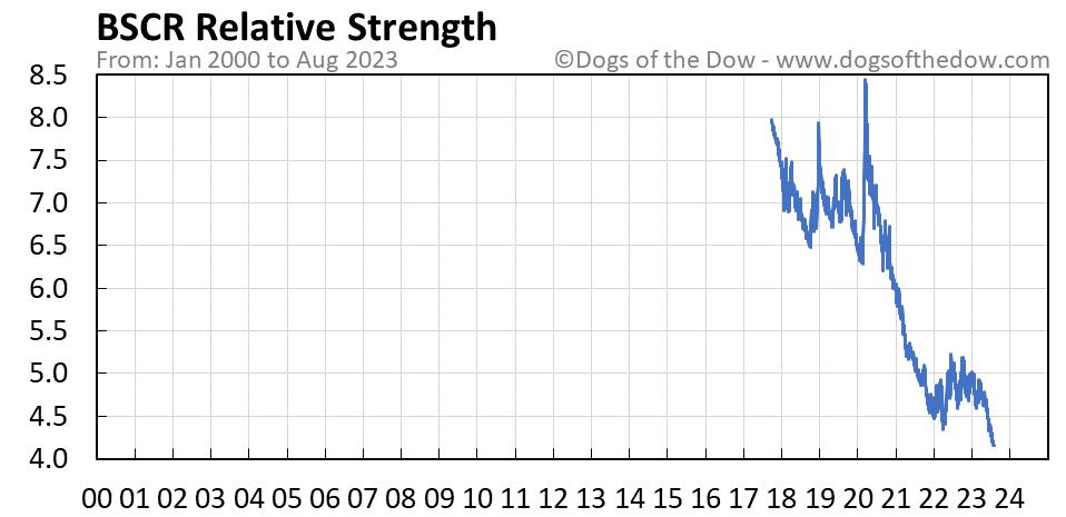 BSCR relative strength chart