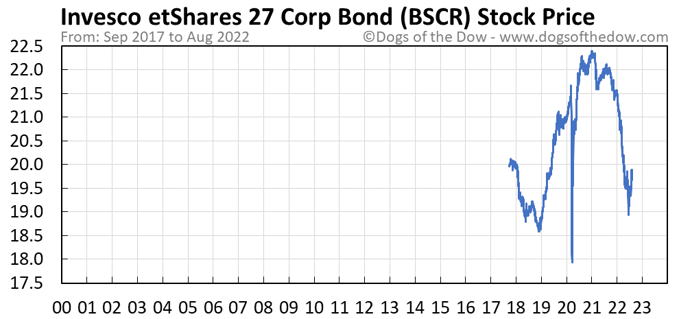 BSCR stock price chart
