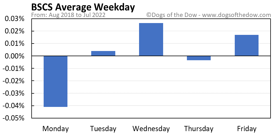 BSCS average weekday chart