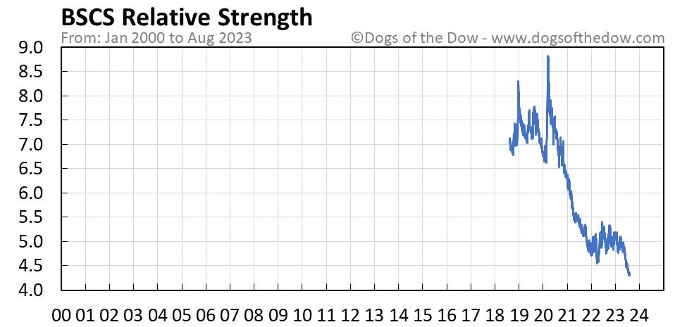 BSCS relative strength chart