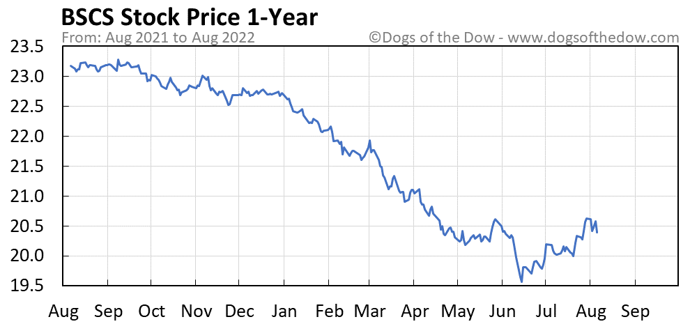 BSCS 1-year stock price chart