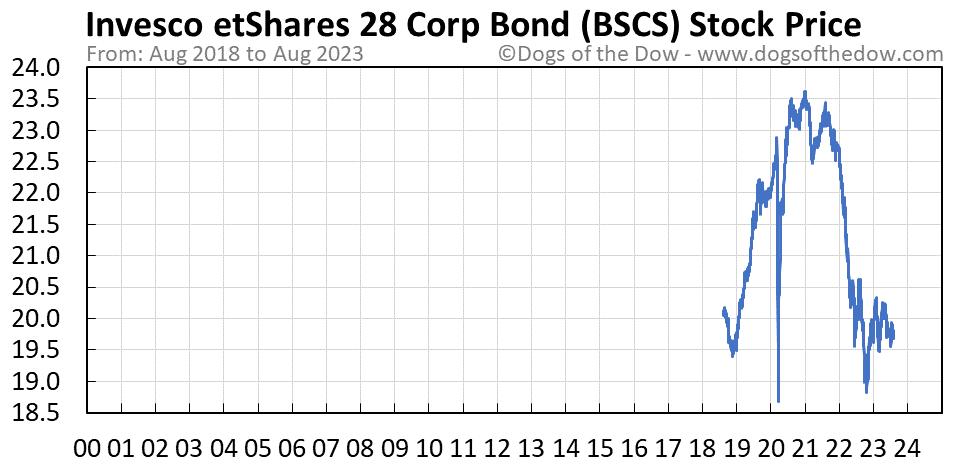BSCS stock price chart