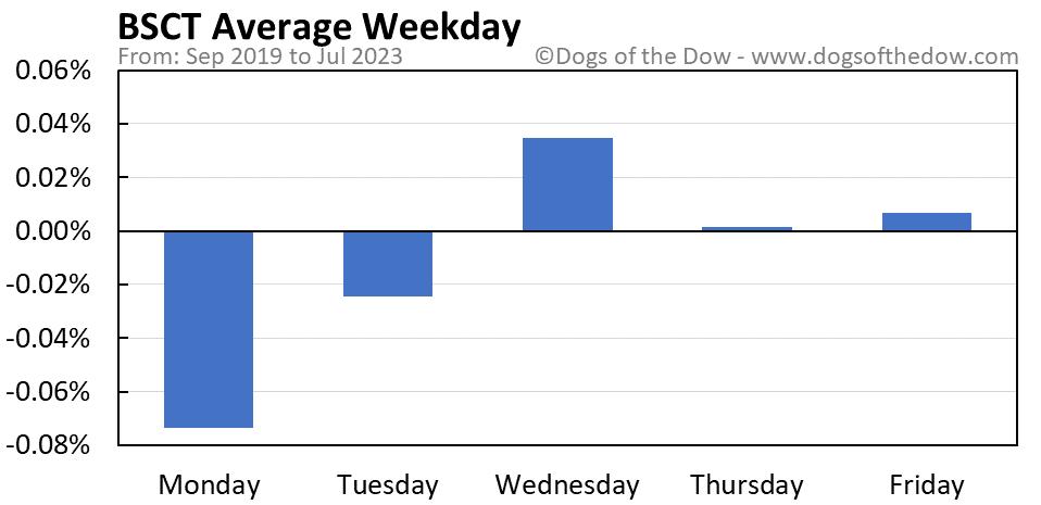 BSCT average weekday chart