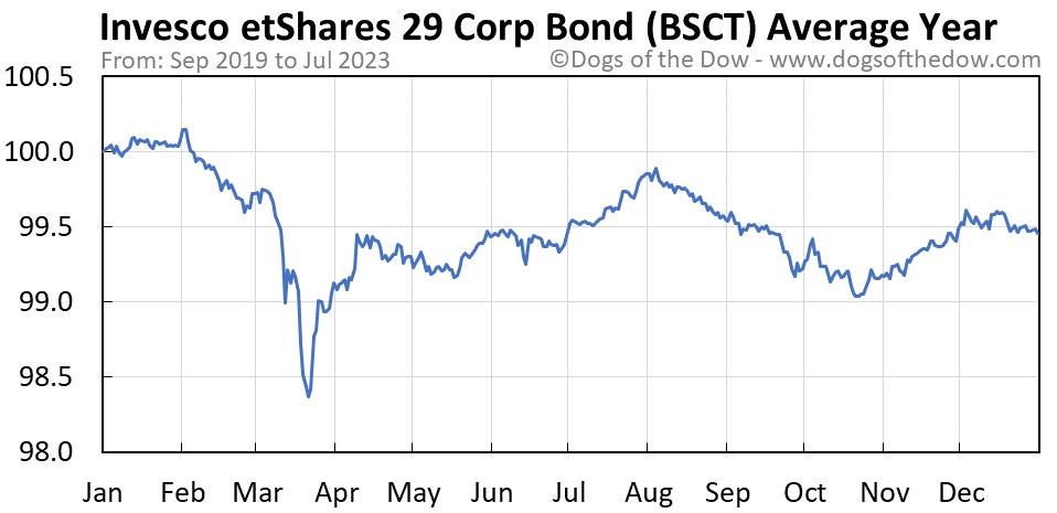 BSCT average year chart