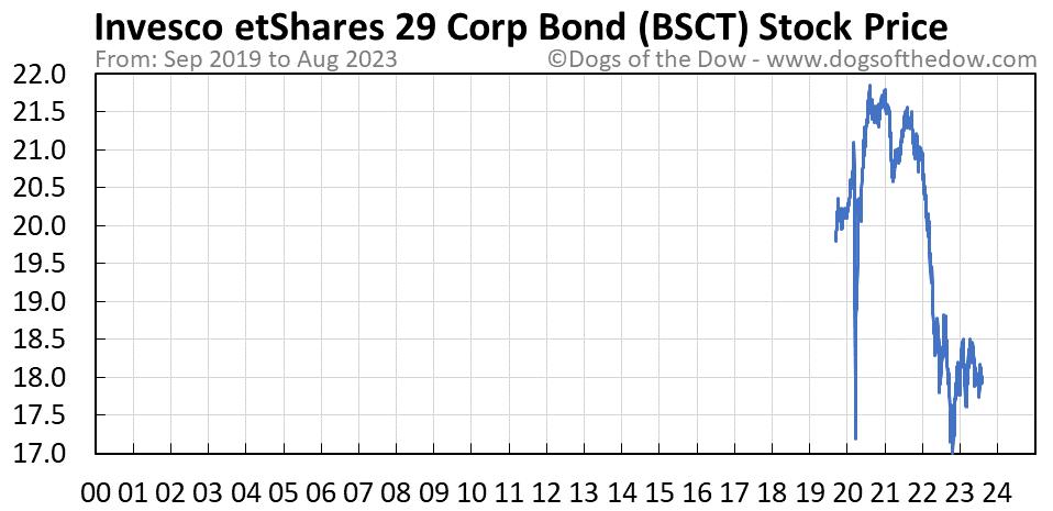 BSCT stock price chart