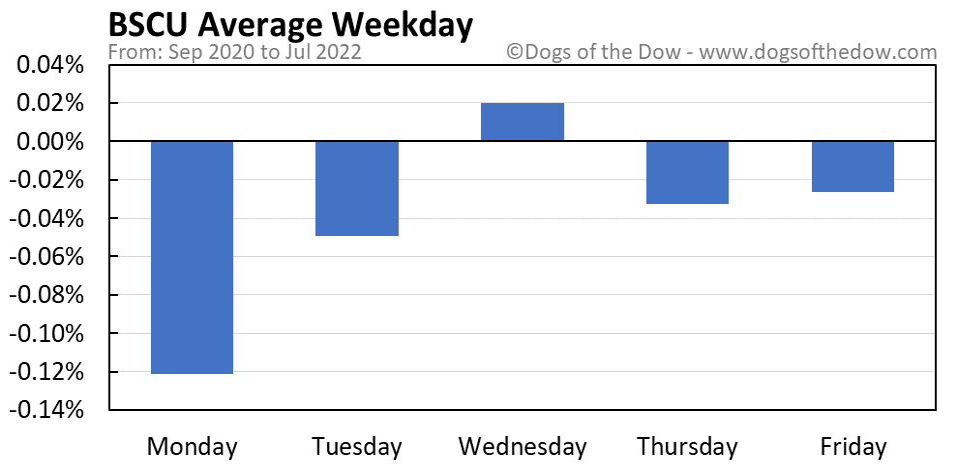 BSCU average weekday chart