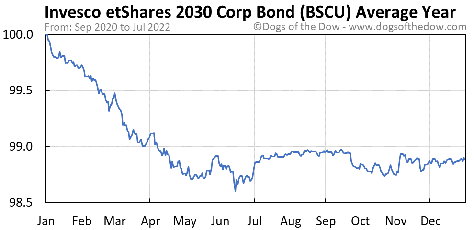BSCU average year chart
