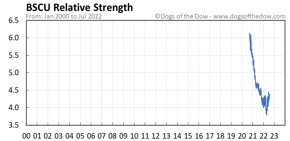 BSCU relative strength chart