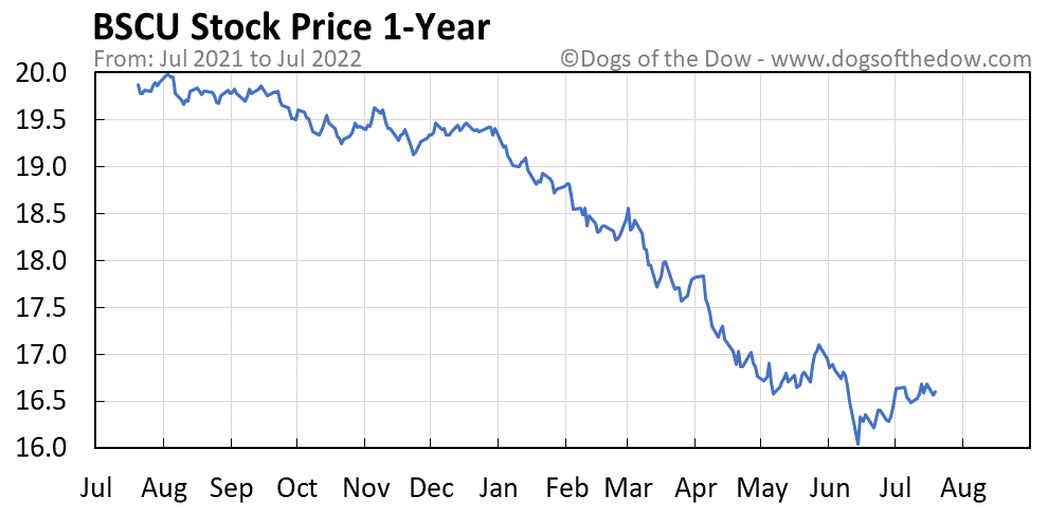 BSCU 1-year stock price chart