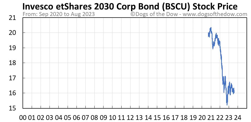 BSCU stock price chart