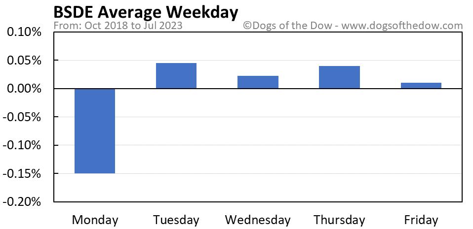 BSDE average weekday chart