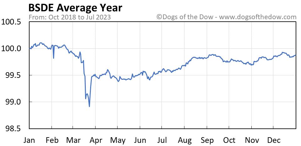 BSDE average year chart