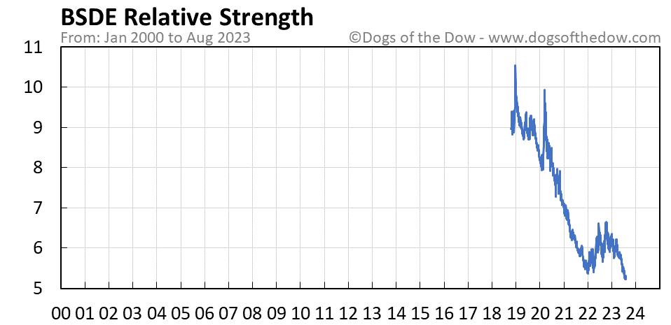 BSDE relative strength chart