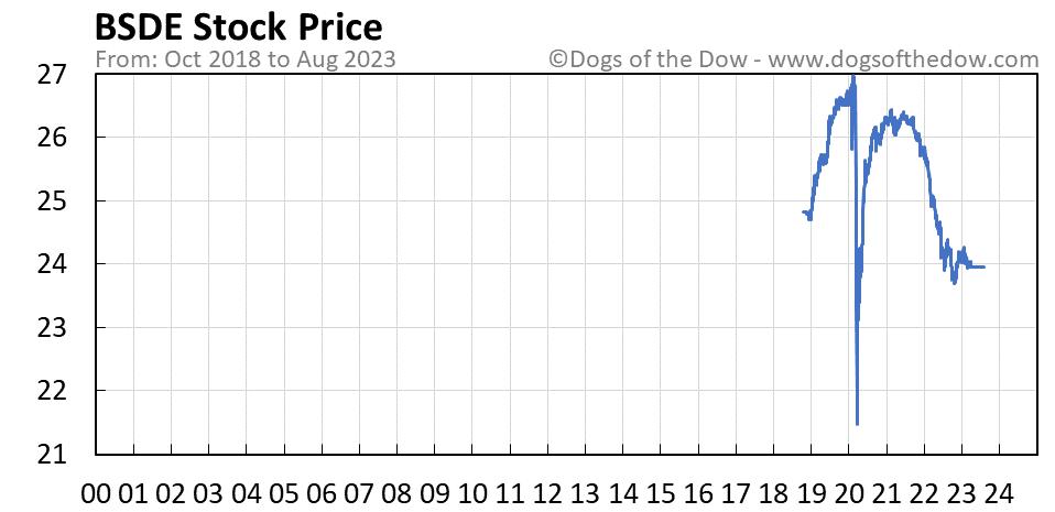 BSDE stock price chart