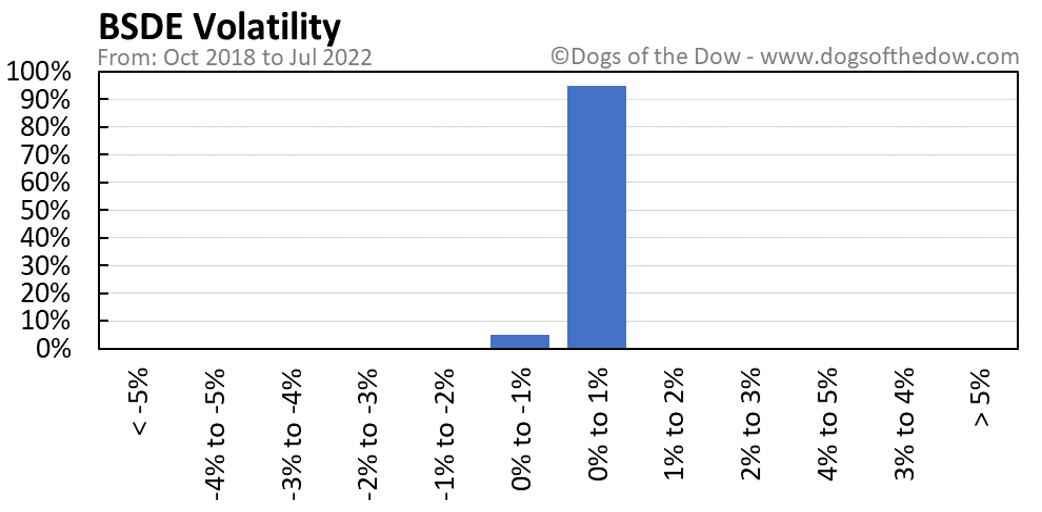 BSDE volatility chart