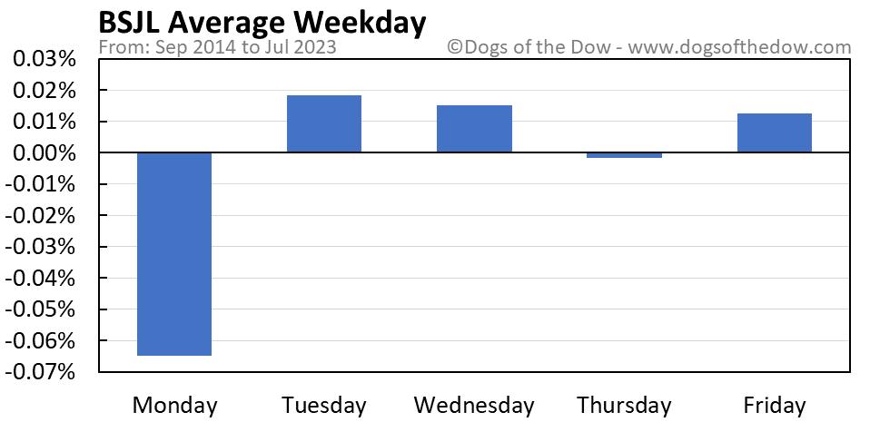 BSJL average weekday chart