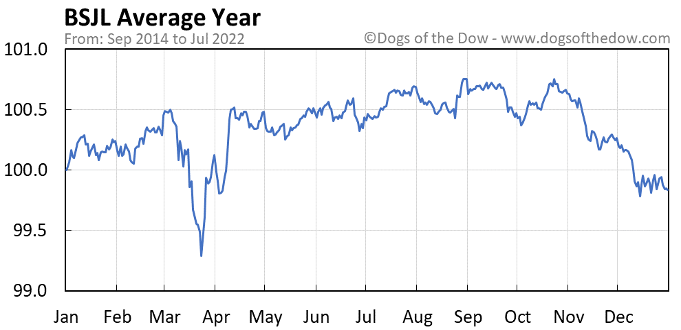 BSJL average year chart