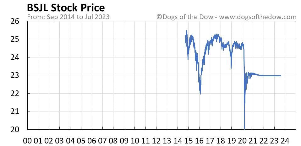 BSJL stock price chart