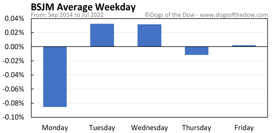 BSJM average weekday chart