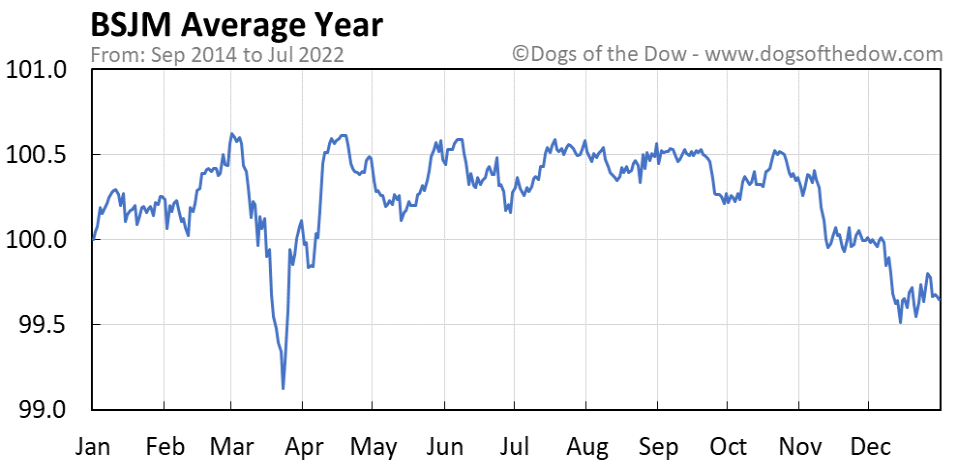 BSJM average year chart