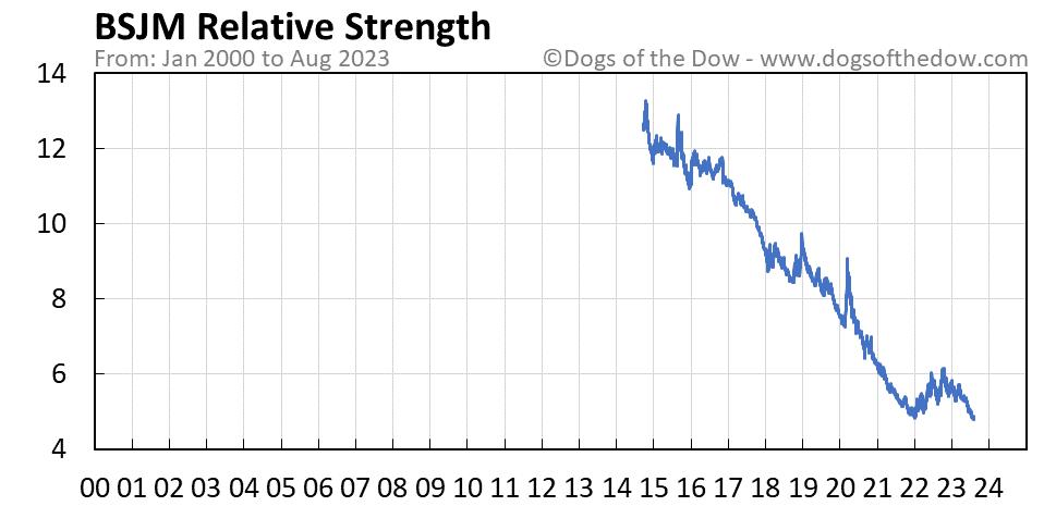 BSJM relative strength chart