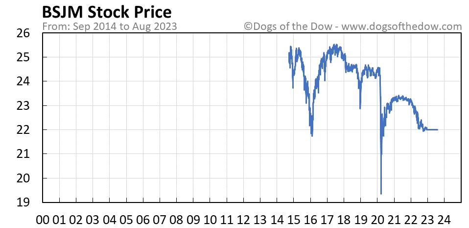 BSJM stock price chart