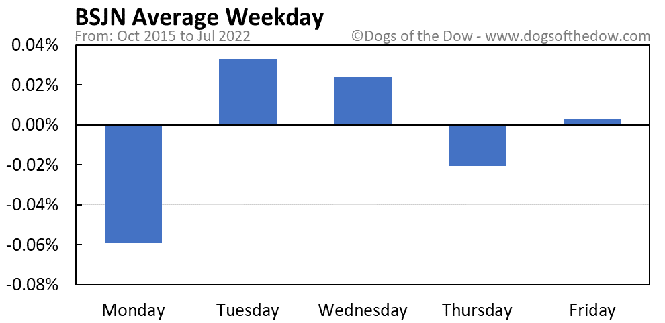 BSJN average weekday chart