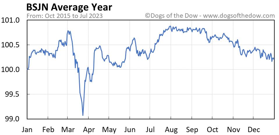 BSJN average year chart
