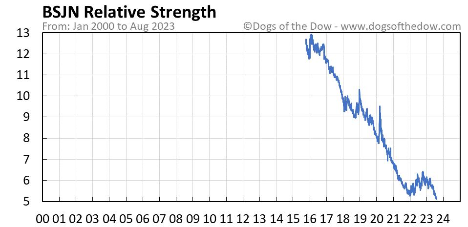 BSJN relative strength chart
