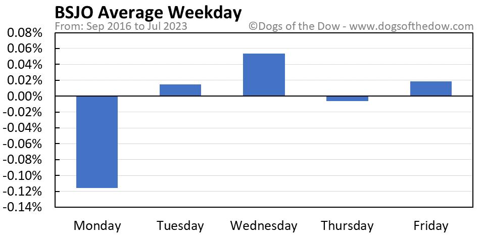 BSJO average weekday chart