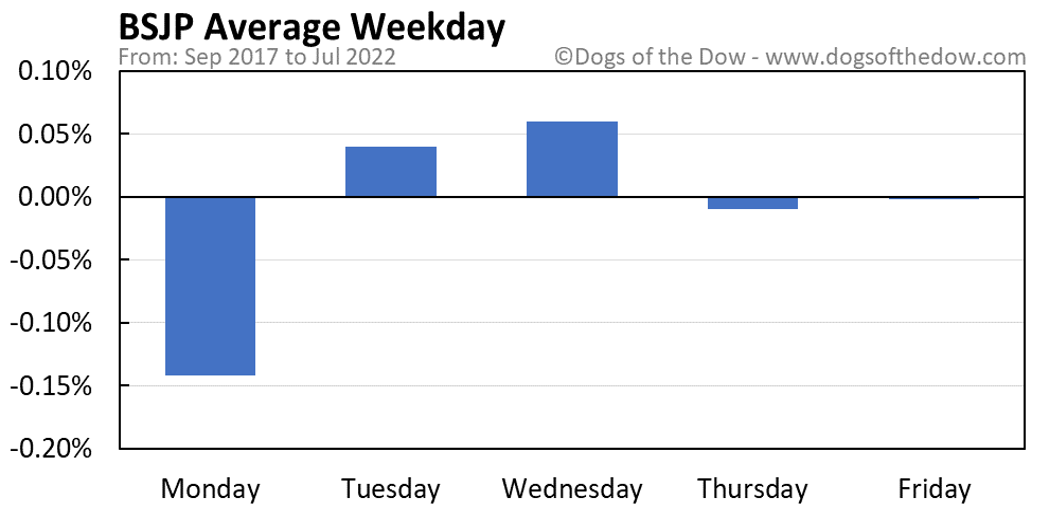 BSJP average weekday chart