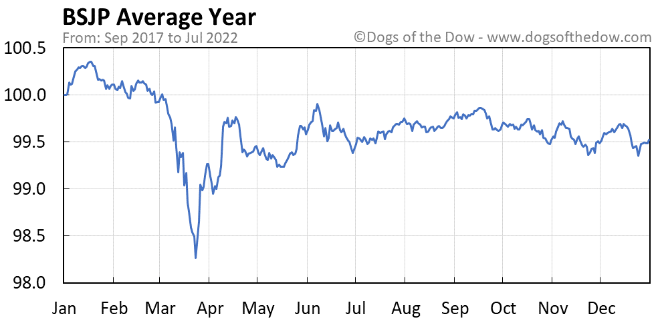 BSJP average year chart