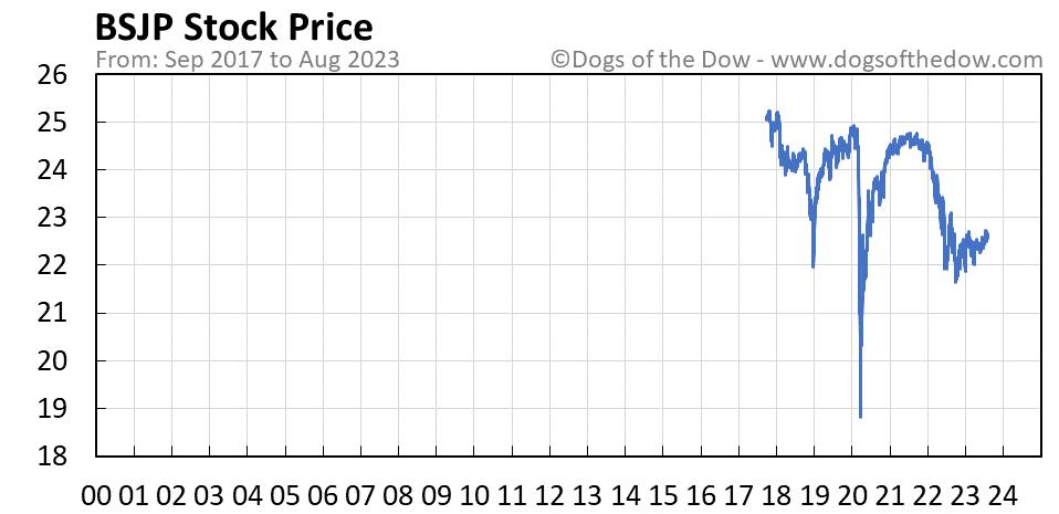 BSJP stock price chart