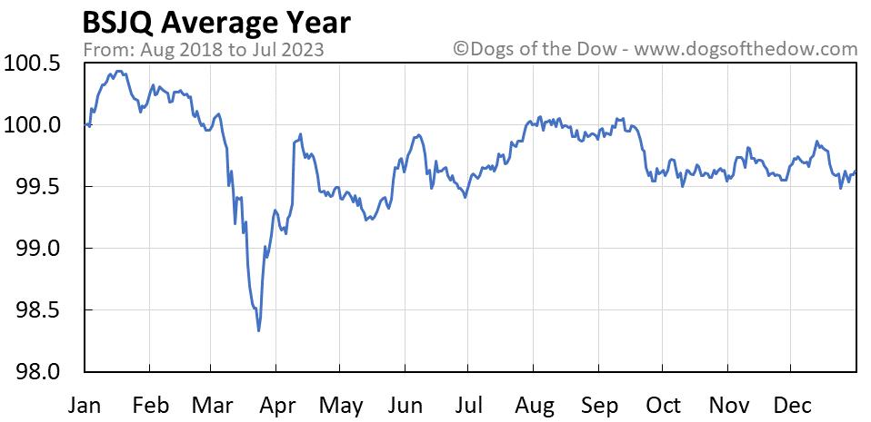 BSJQ average year chart