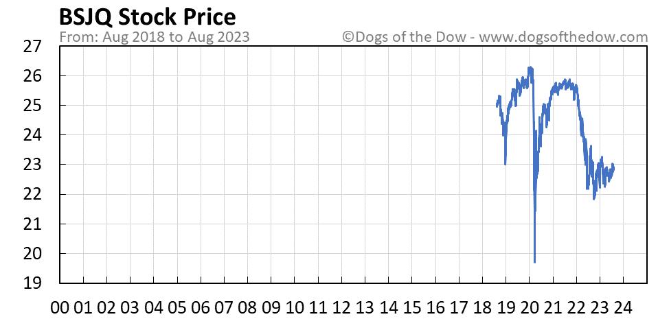 BSJQ stock price chart