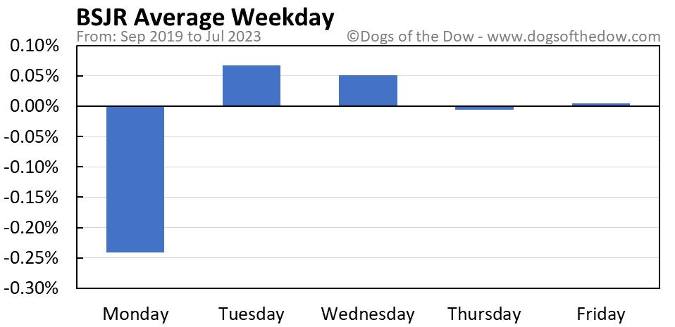BSJR average weekday chart