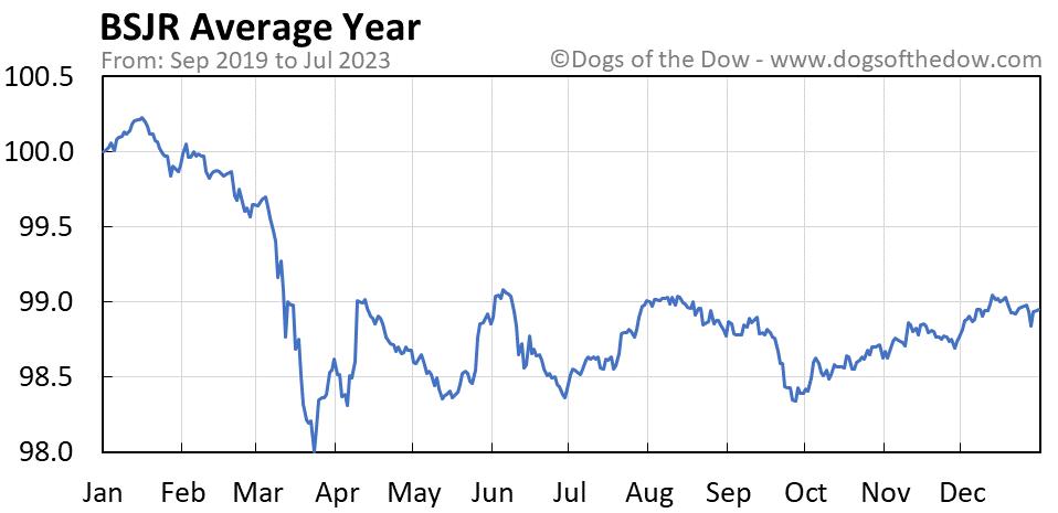 BSJR average year chart
