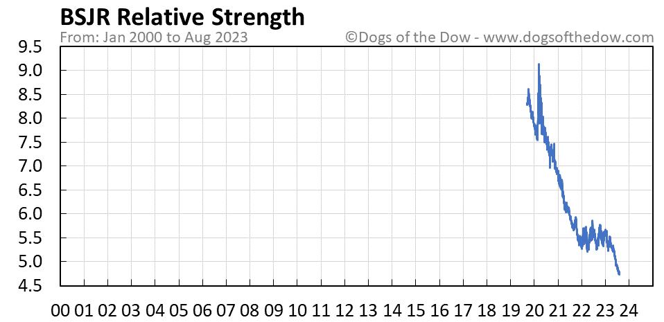 BSJR relative strength chart