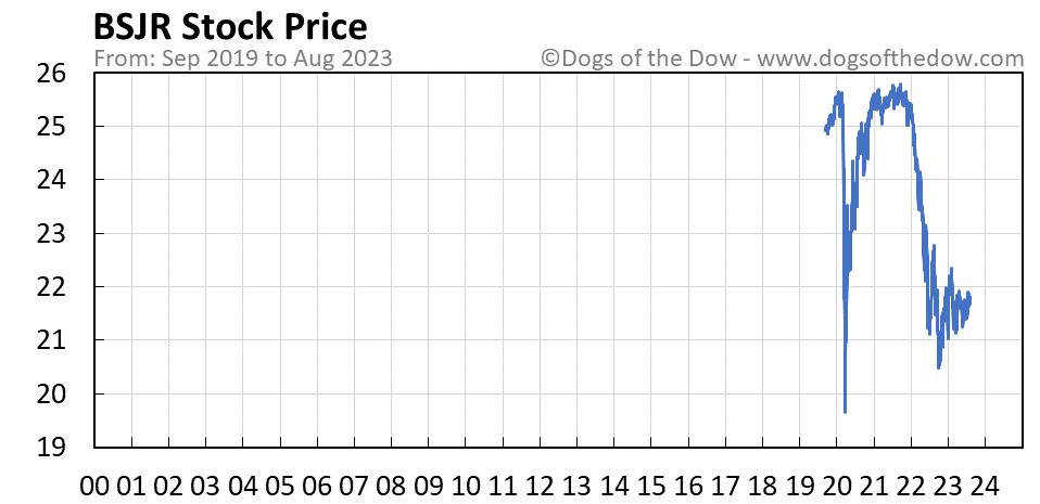 BSJR stock price chart