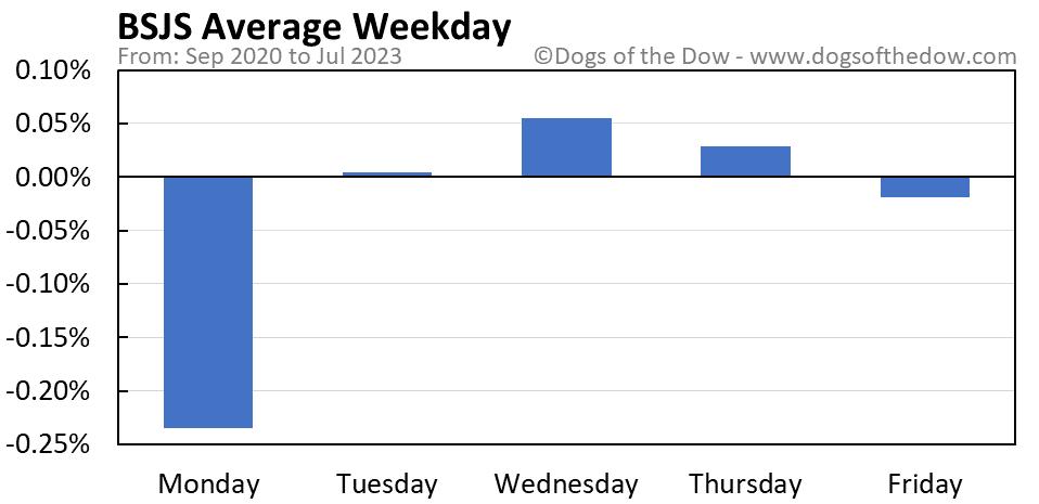 BSJS average weekday chart