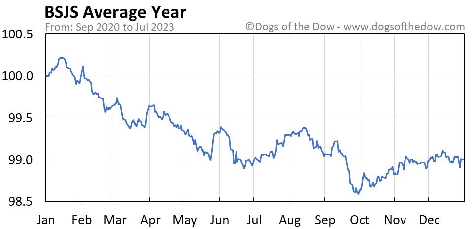 BSJS average year chart