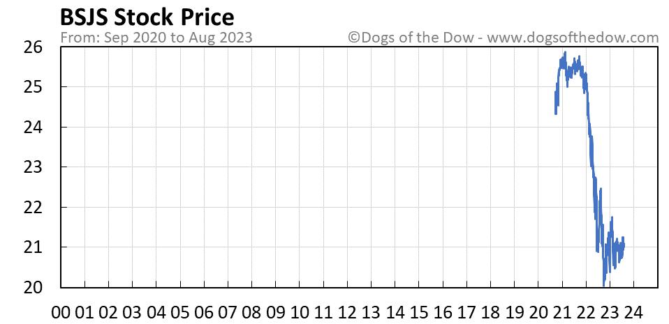 BSJS stock price chart