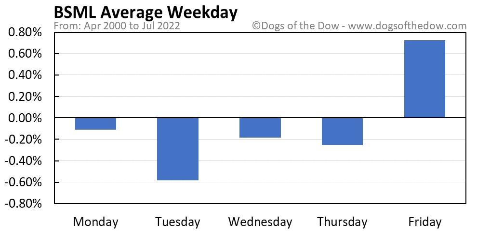 BSML average weekday chart
