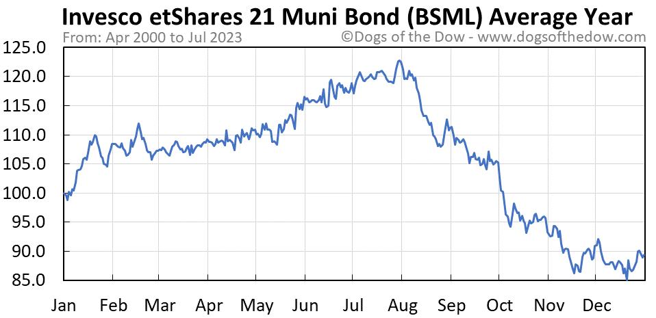 BSML average year chart