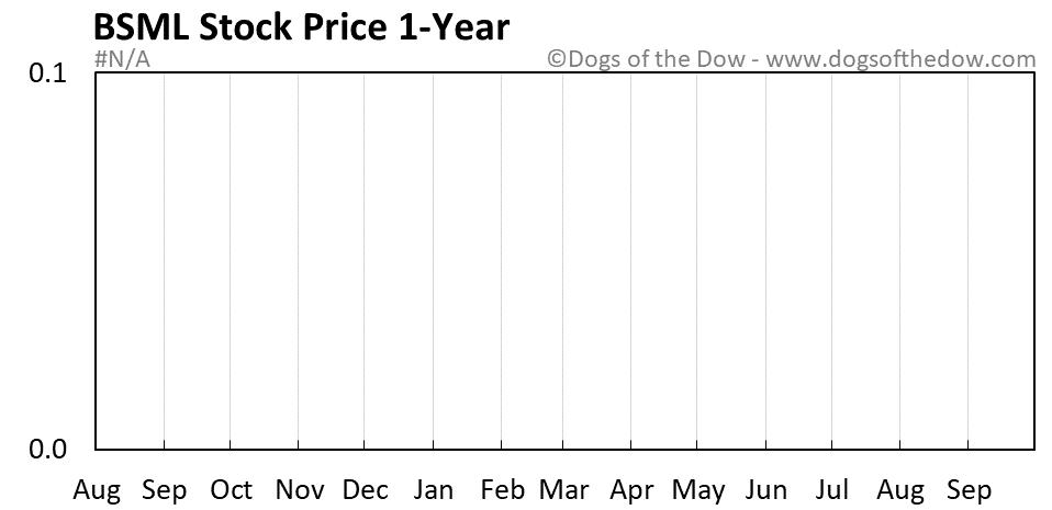 BSML 1-year stock price chart