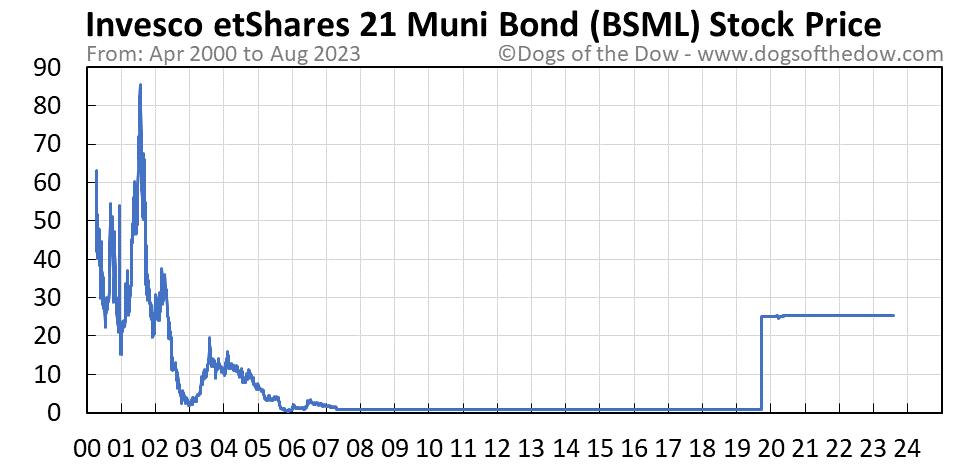 BSML stock price chart