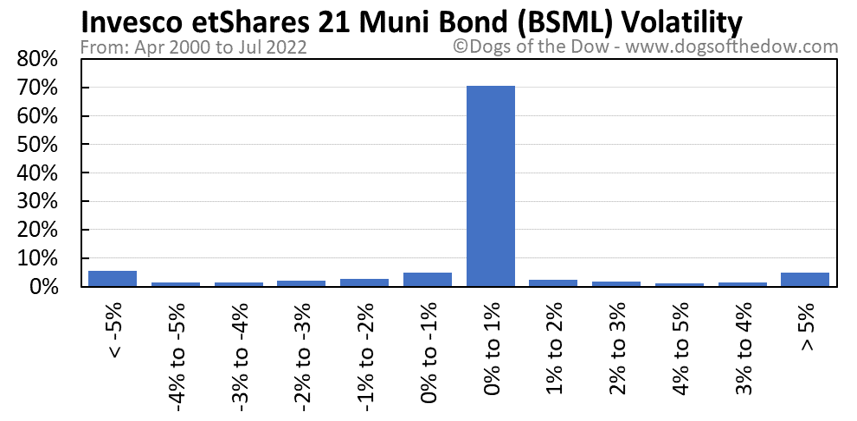 BSML volatility chart