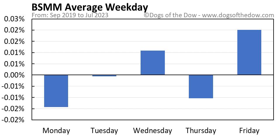 BSMM average weekday chart