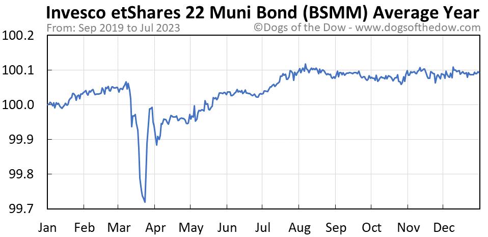 BSMM average year chart